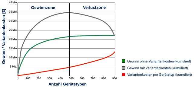 Gewinnverteilung mit und ohne Variantenkosten im Vergleich